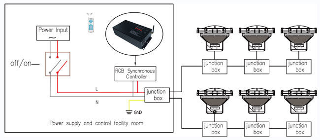 All - In - One 12V RGB LED Controller Black Color With CE / ROHS Certification